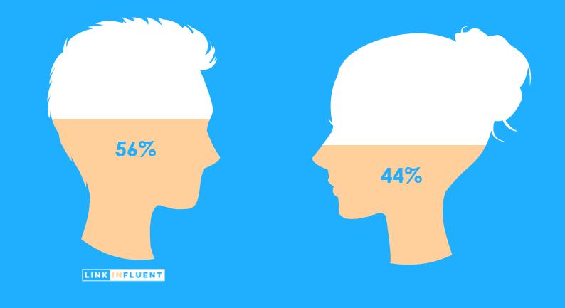 Qui utilise LinkedIn ? Qui est sur LinkedIn ? 56% d'hommes et 44% de femmes