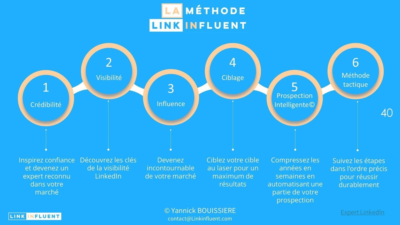 Formation à la prospection LinkedIn 6 piliers