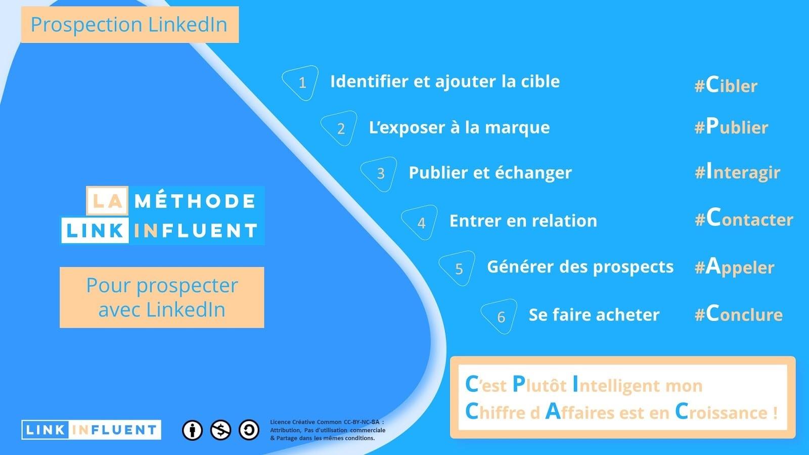 Formation à la prospection LinkedIn CPICAC
