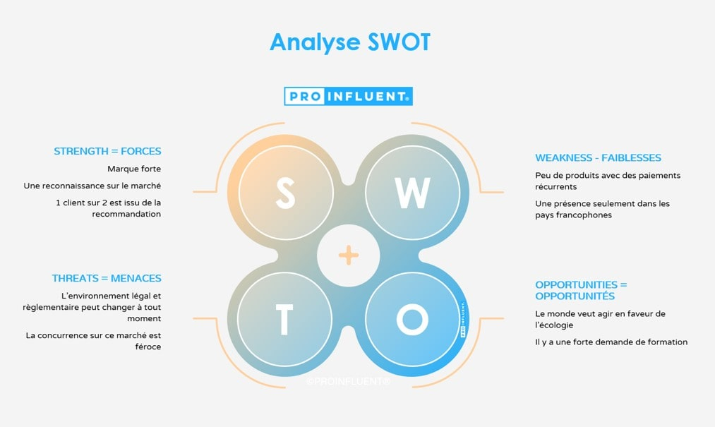 SWOT Exemple