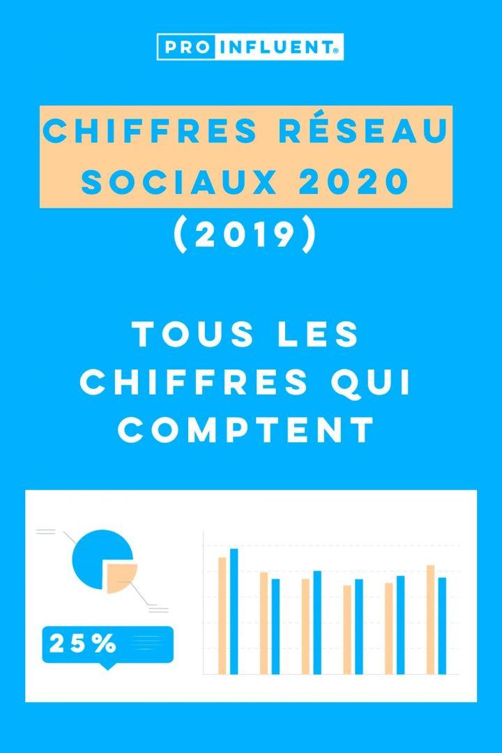 Chiffres réseaux sociaux 2020
