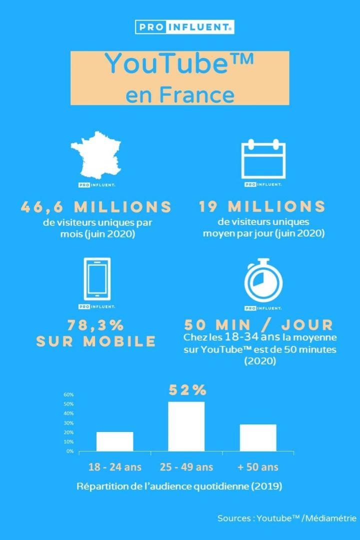 YouTube chiffres clés en France