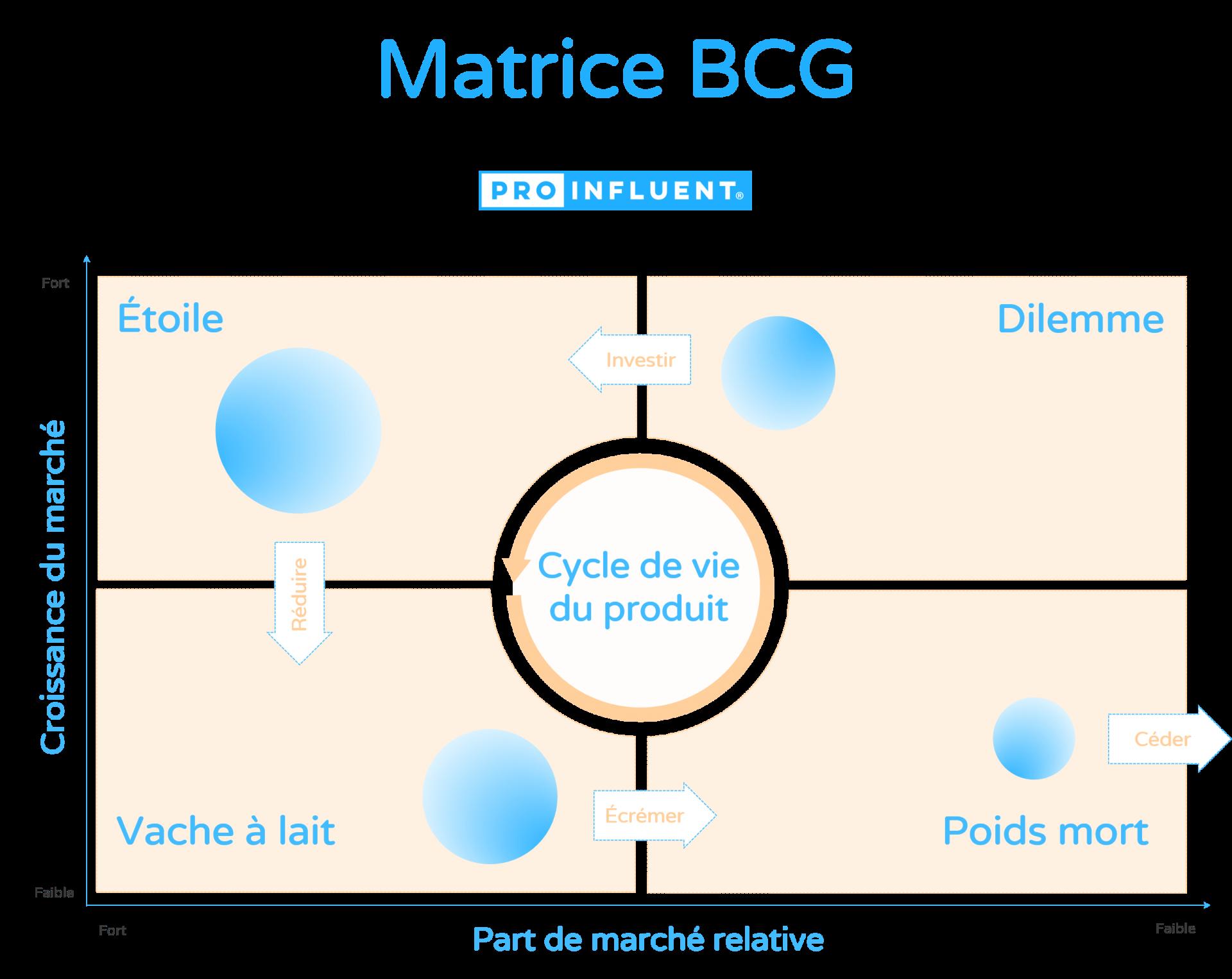 Matrice BCG et cycle de vie d'un produit