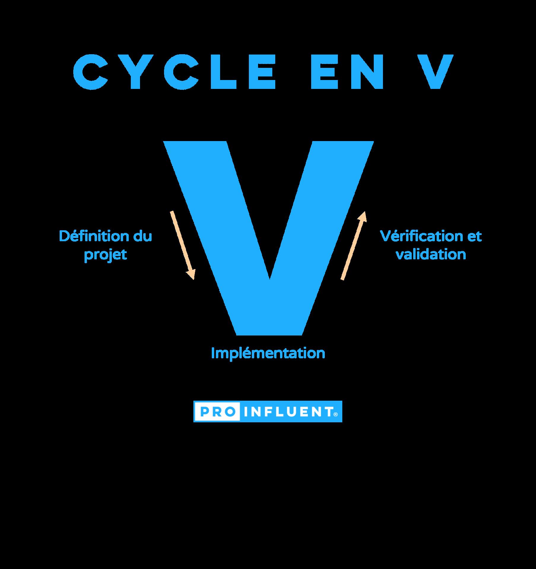 Définition du cycle en V