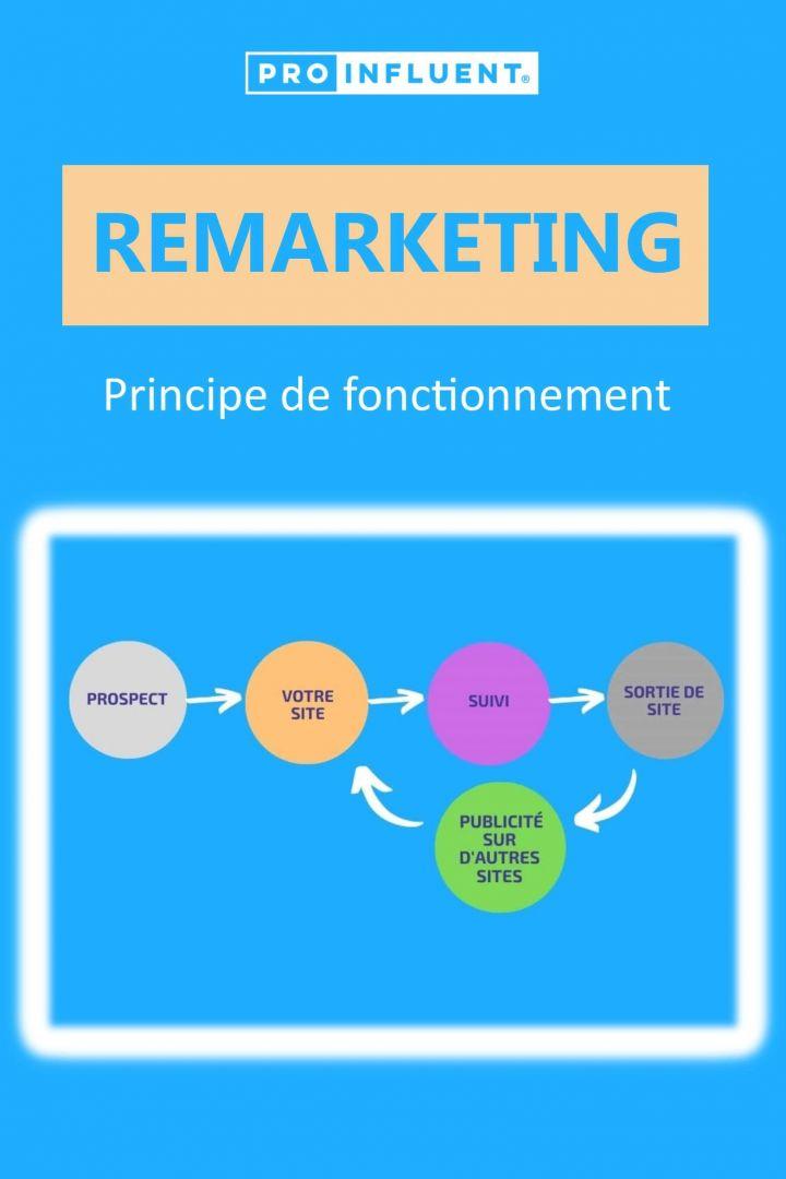 Principe de fonctionnement du remarketing