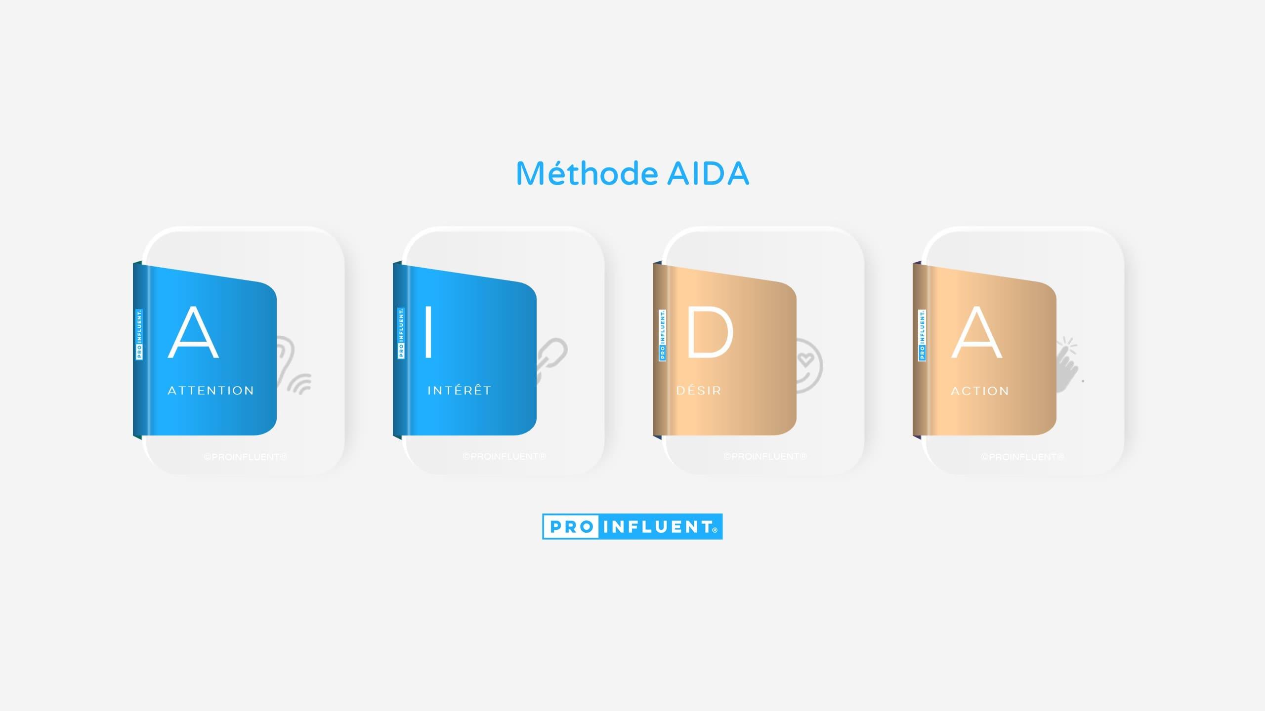 Méthode AIDA : comment écrire des textes qui convertissent
